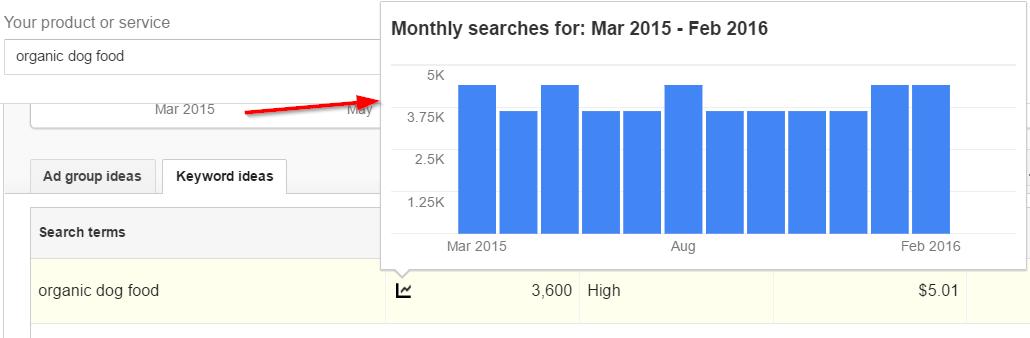 búsquedas mensuales durante el año