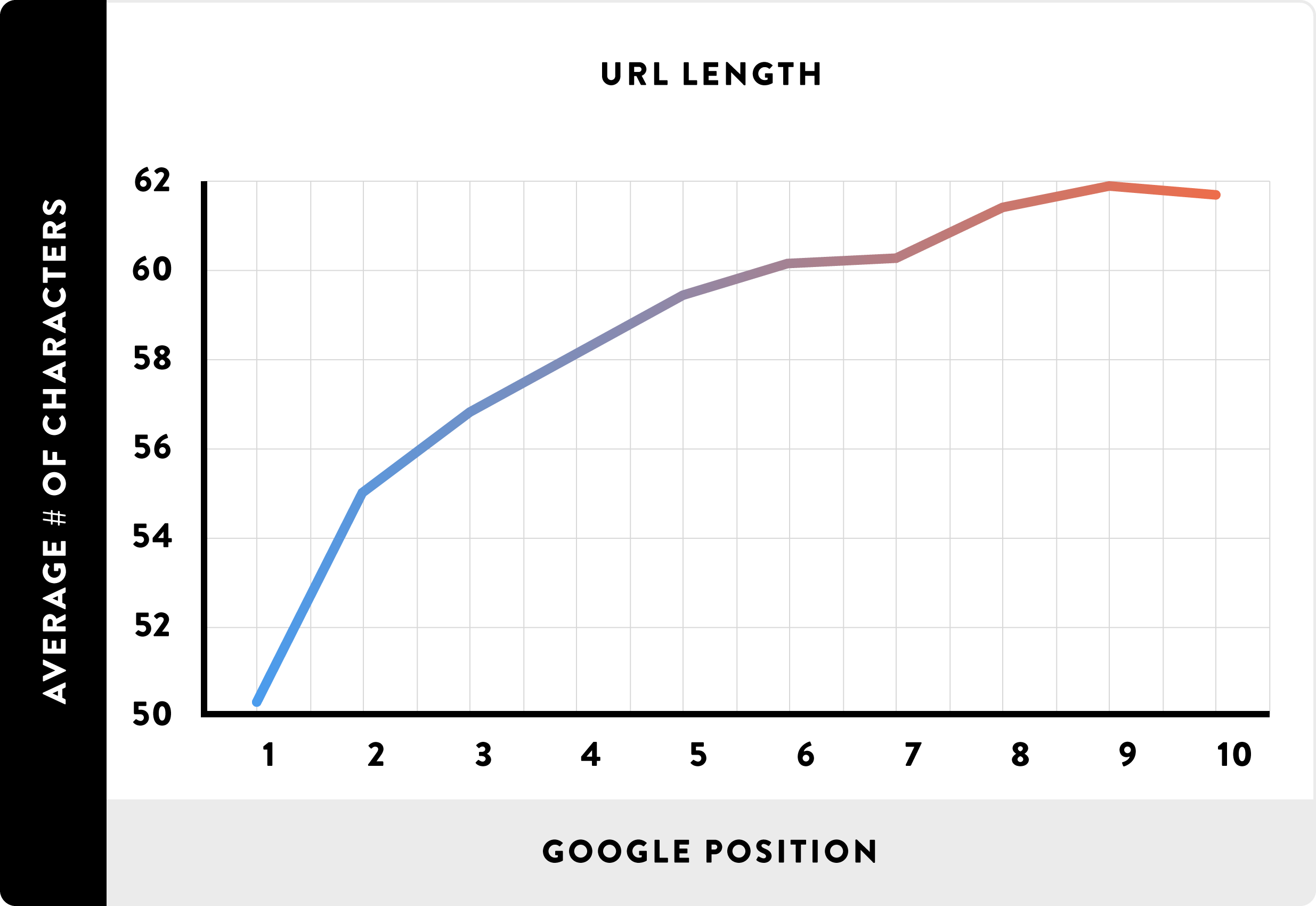 longitud de URL posición de google