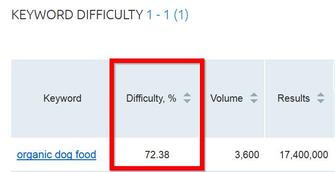 puntuación de dificultad