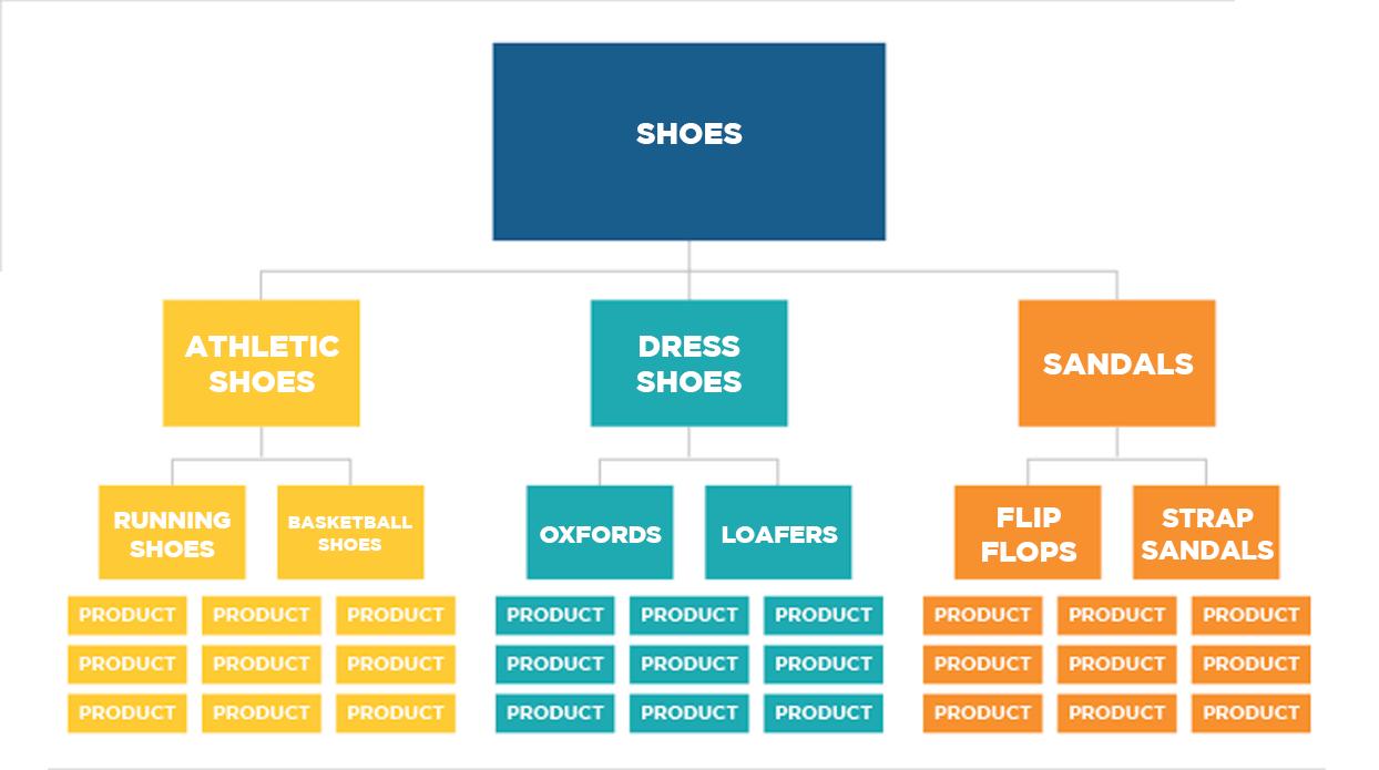 Sitio de comercio electrónico que vende zapatos - Ejemplo de arquitectura del sitio