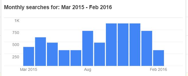 variaciones de búsqueda mensuales