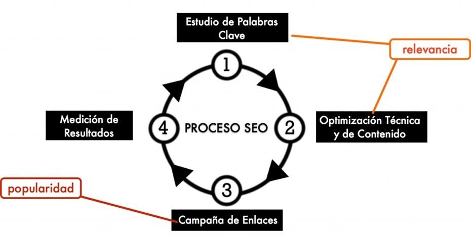 Agencia SEO Bogota